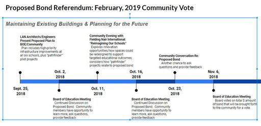 Proposed Bond Referendum: Learn More, Provide Feedback